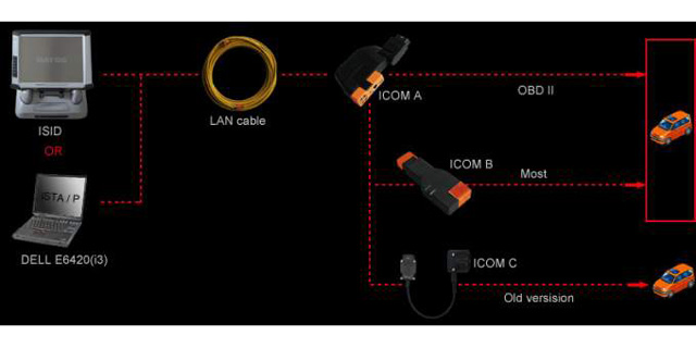 How to connect BMW ICOM A2+B+C diagnostic system correctly