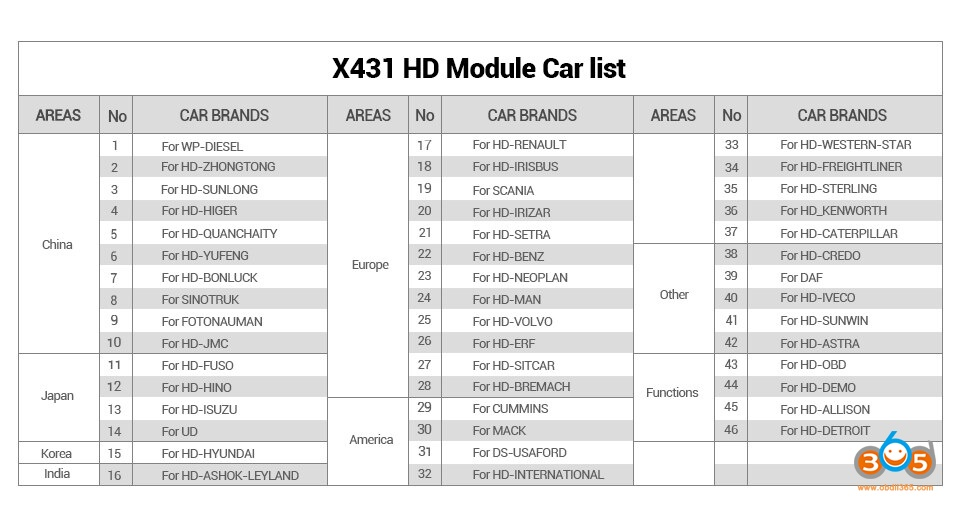 launch-x431-hd-module-list