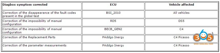 psa-diagbox-change-logs-2