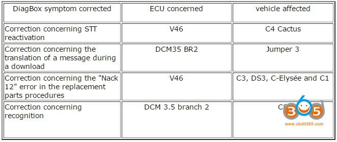 PSA Diagbox V7 V8 V9 Released Notes – What's NEW in each
