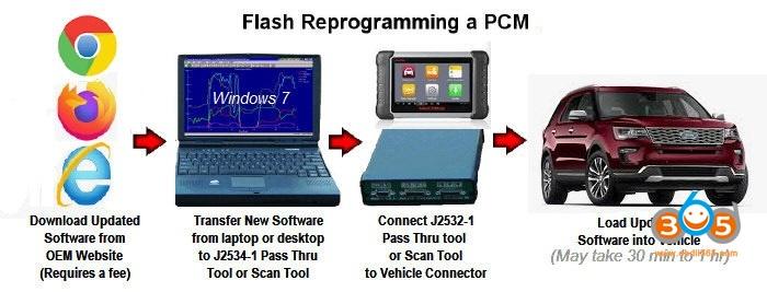 Amercian Cars PCM Flash Reprogramming 1