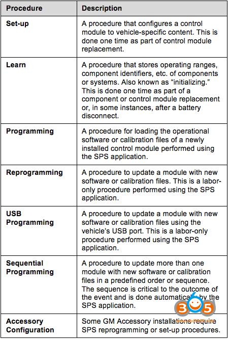 Tech2win Sps Programming 5