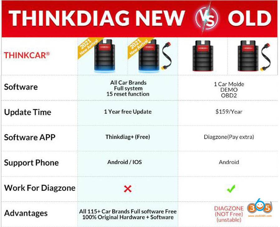 Thinkdiag New Vs Old